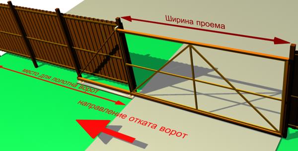 Откатные (Раздвижные) Ворота Днепропетровск