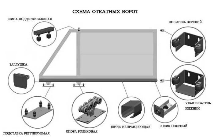 Схема Откатные (Раздвижные) Ворота Днепропетровск